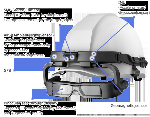 Características Moverio BT-2000/2200